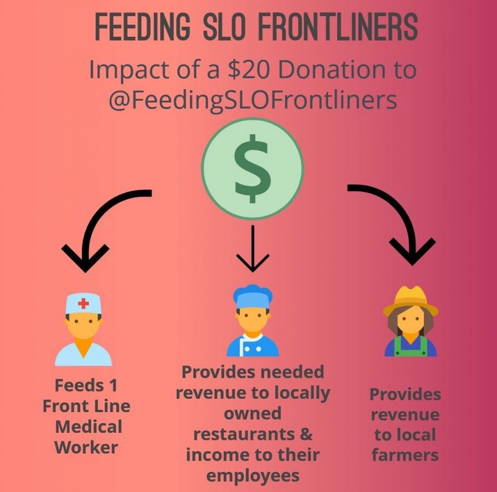 Feeding SLO Frontliners